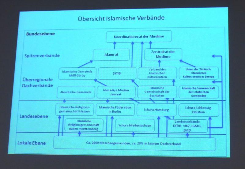 Übersicht über slamische Organisationen in Deutschland